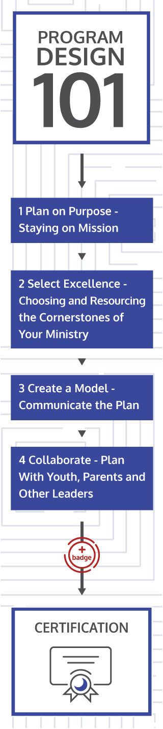 Youth Ministry Program Design Workflow - 1. Plan on Purpose 2. Select Excellence 3. Create a Model 4. Collaborate